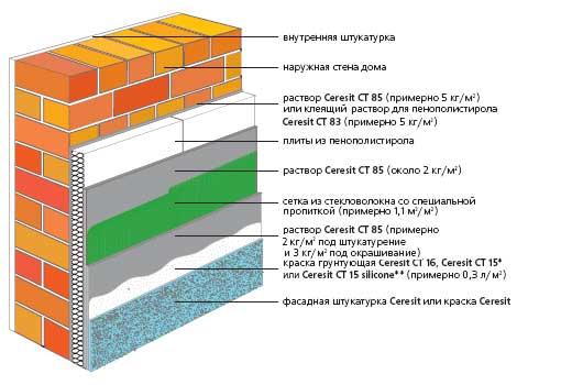 Пароизоляцию стен изнутри выбрать как для